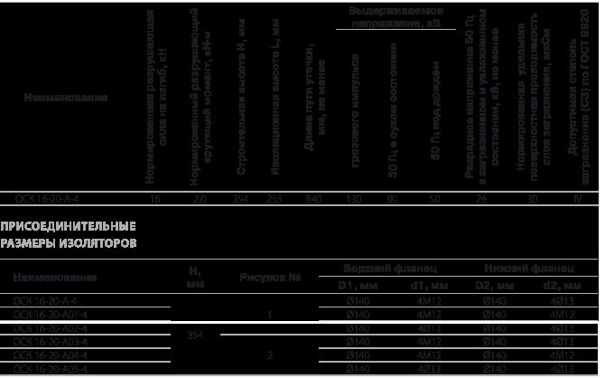 Изоляторы опорные полимерные типа ОСК 16-20-А-4 на напряжение 20 кВ