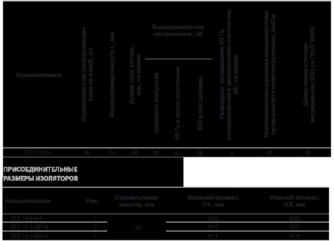 Изоляторы опорные полимерные типа ОСК на напряжение 3 кВ