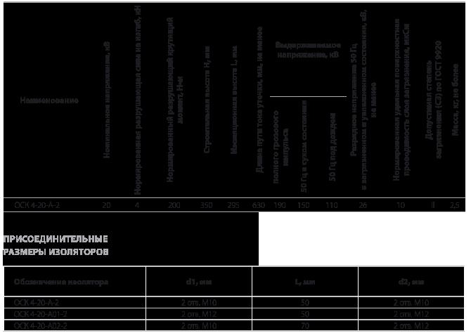 Изолятор опорный полимерный типа ОСК 4-20-А-2