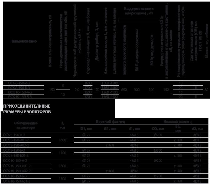 Изоляторы опорные полимерные типа ОСК 6-220, ОСК 8-220 на напряжение 220 кВ