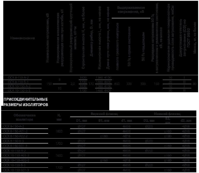Изоляторы опорные полимерные типа ОСК 8-150,  ОСК 10-150 на напряжение 150 кВ