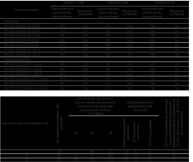 Изолирующие одноцепные подвески типа ИП
