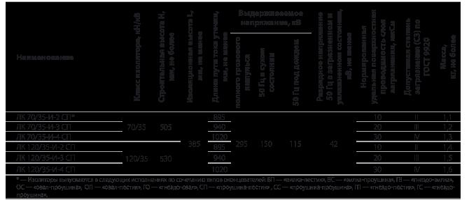 Изоляторы линейные подвесные полимерные типа ЛК 70/35-И, ЛК120/35-И на напряжение 35 кВ