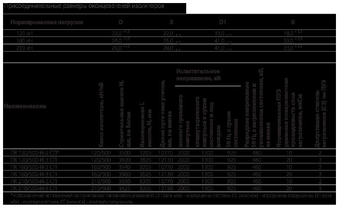 Изоляторы линейные подвесные полимерные типа ЛК 120/500-И-2, ЛК 160/500-И-2 и ЛК 210/500-И на напряжение 500 кВ