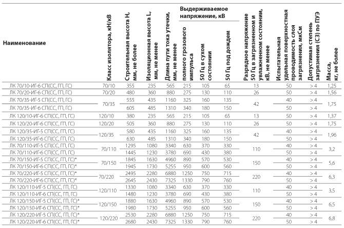 Изоляторы линейные подвесные полимерные типа ЛК 70(120)/10(20, 35)-ИГ и  ЛК 70(120) /110(150, 220)-ИГ на напряжение 10-35 кВ и 110-220 кВ для районов с особой степенью загрязнения и высокой грозовой активностью