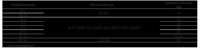 Колпачки типа «К» и «КП»  для штыревых изоляторов
