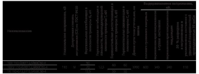 Траверсы изолирующие полимерные фиксированные на 110 кВ