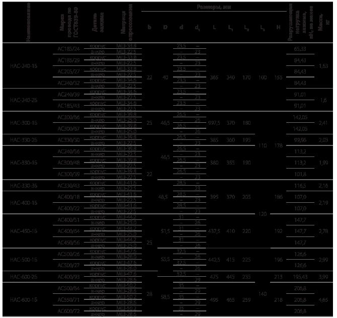 Зажимы натяжные прессуемые типа НАС-Б