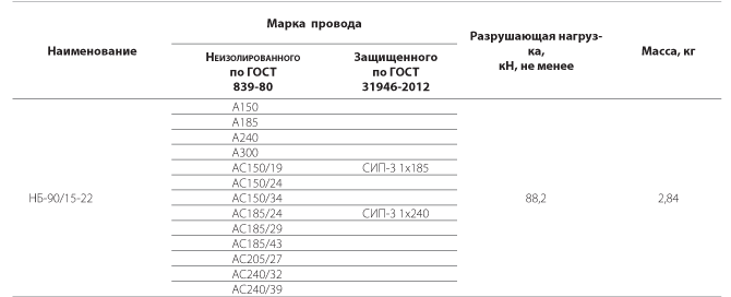 Зажим натяжной болтовой НБ-90/15-22