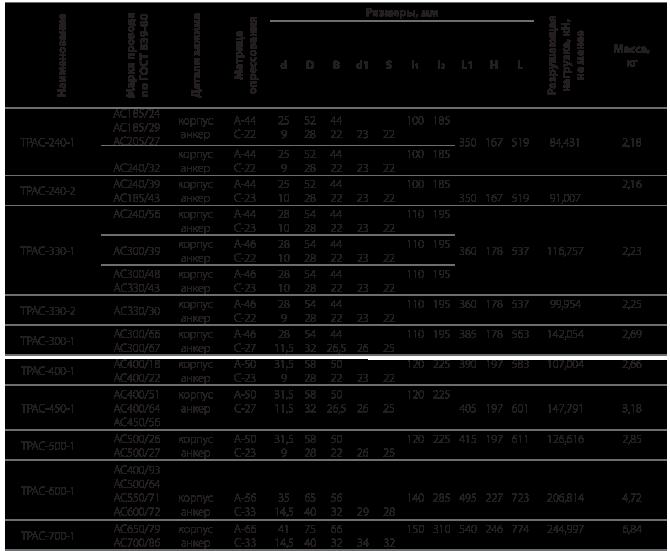 Зажимы натяжные транспозиционные прессуемые типа ТРАС