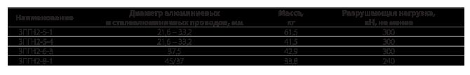 Зажимы поддерживающие глухие типа 3ПГН2