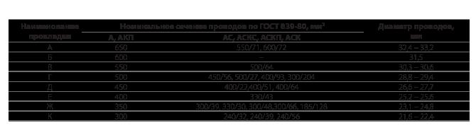 Прокладки для проводов к зажимам типа ПГН