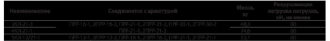 Коромысла лучевые типа 3КЛ, 4КЛ, 5КЛ