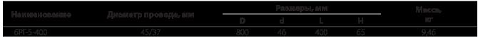 Распорки глухие лучевые типа 6РГ