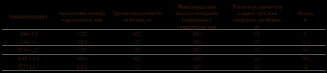 Балка перекладочная монтажная типа БПМ
