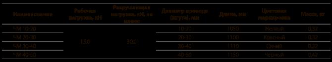 Чулки монтажные типа ЧМ