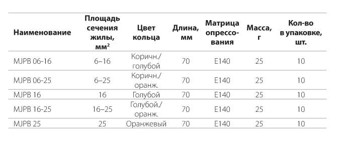 Герметичные изолированные соединительные прессуемые гильзы типа MJPВ
