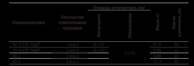 Ответвительные прокалывающие герметичные зажимы типа ОР 72 и ОР 74