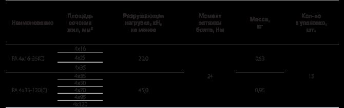Анкерные магистральные зажимы РА 4х16-35, PА 4х35-120