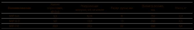 Ролики раскаточные типа М1Р