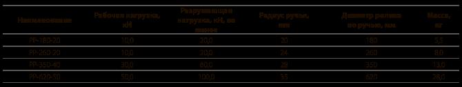 Ролики раскаточные типа РР