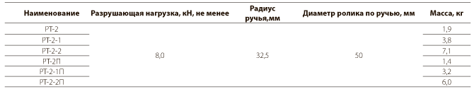 Ролики типа РТ-2