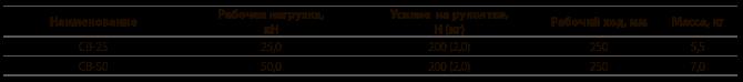 Винтовые стяжки типа СВ