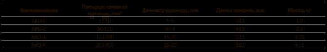 Зажимы натяжные монтажные типа МКЗ