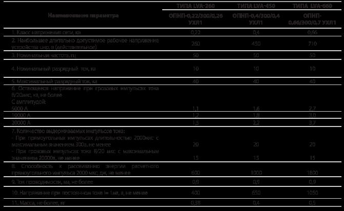 Устройства защиты от перенапряжений типа LVA
