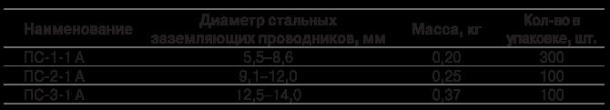 Плашечные зажимы  для заземления  типа ПС-А