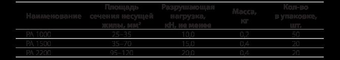 Анкерные зажимы PA 1000,  PA 1500, РА 2200