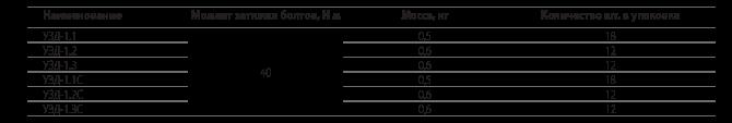 Устройства защиты от атмосферных перенапряжений  УЗД-1.1, УЗД-1.2, УЗД-1.3